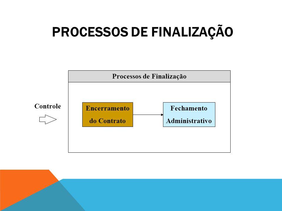 PROCESSOS DE CONTROLE Execução Finalização Planejamento Processos de Controle Controle de Modificações Processos Facilitadores Controle de Mudança de