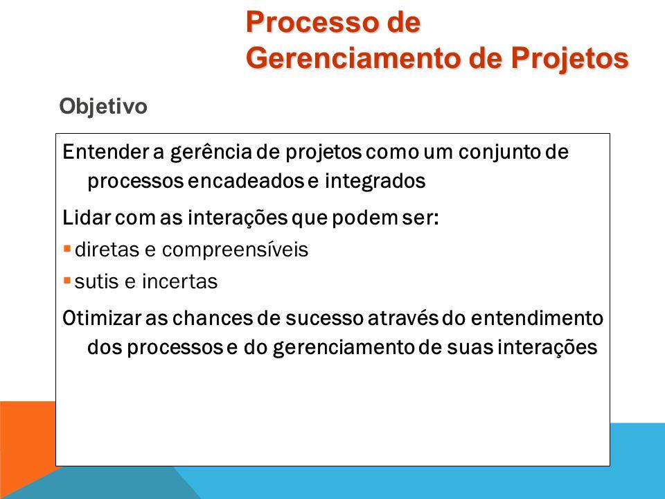 Conteúdo Processos de um Projeto Organização de Processos em Áreas de Conhecimento Grupos de Processo Interações entre Processos