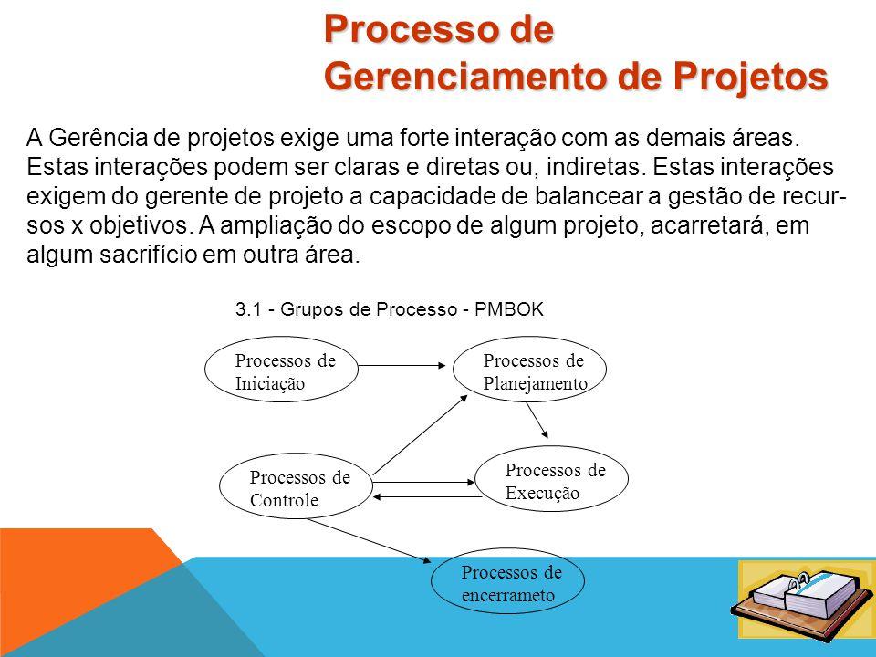 Gerenciamento de Projeto Integração Escopo Tempo Custo Qualidade RH Comunicação Risco Aquisição Processo de Gerenciamento de Projetos Áreas ( Visão Es