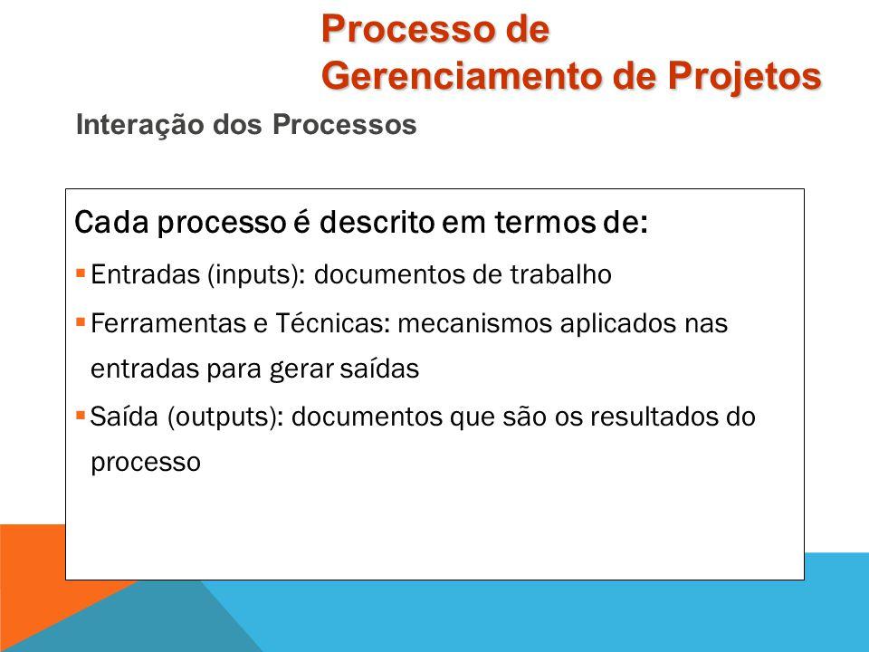 Processos de Controle Processos de Execução Processos de Planejamento Processos de IniciaçãoProcessos de Encerramento Início da fase Fim da fase Tempo