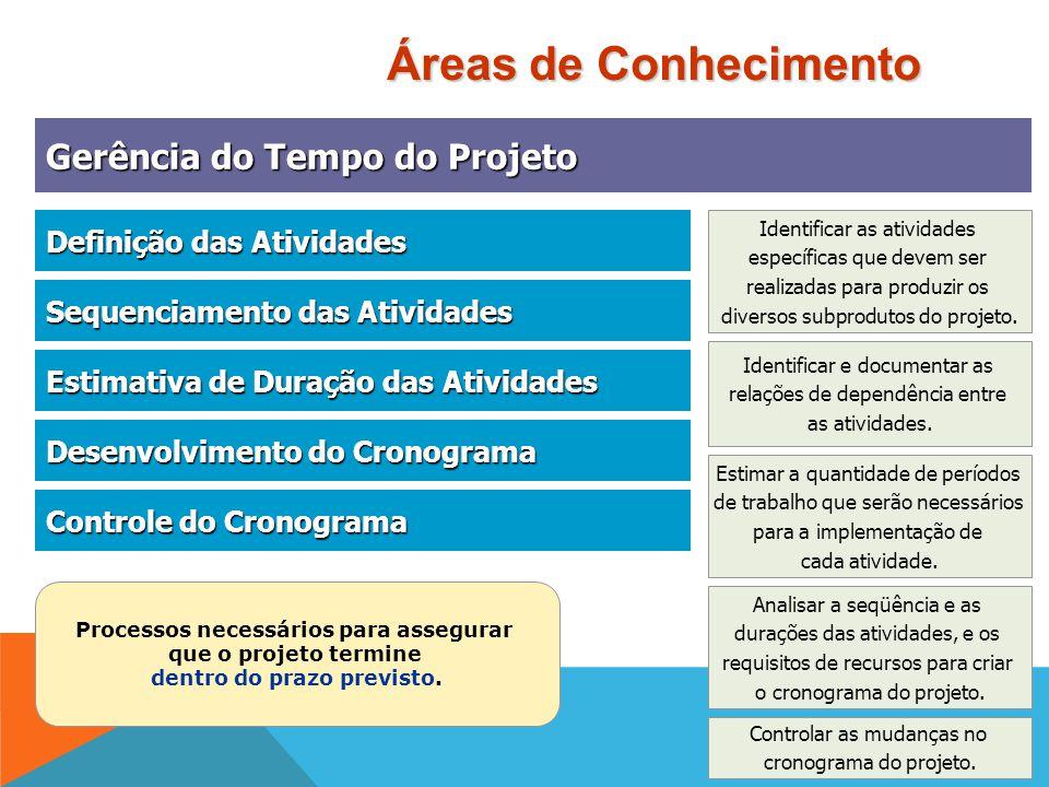Gerência do Escopo do Projeto Gerência do Escopo do Projeto Iniciação Planejamento do Escopo Planejamento do Escopo Definição do Escopo Definição do E