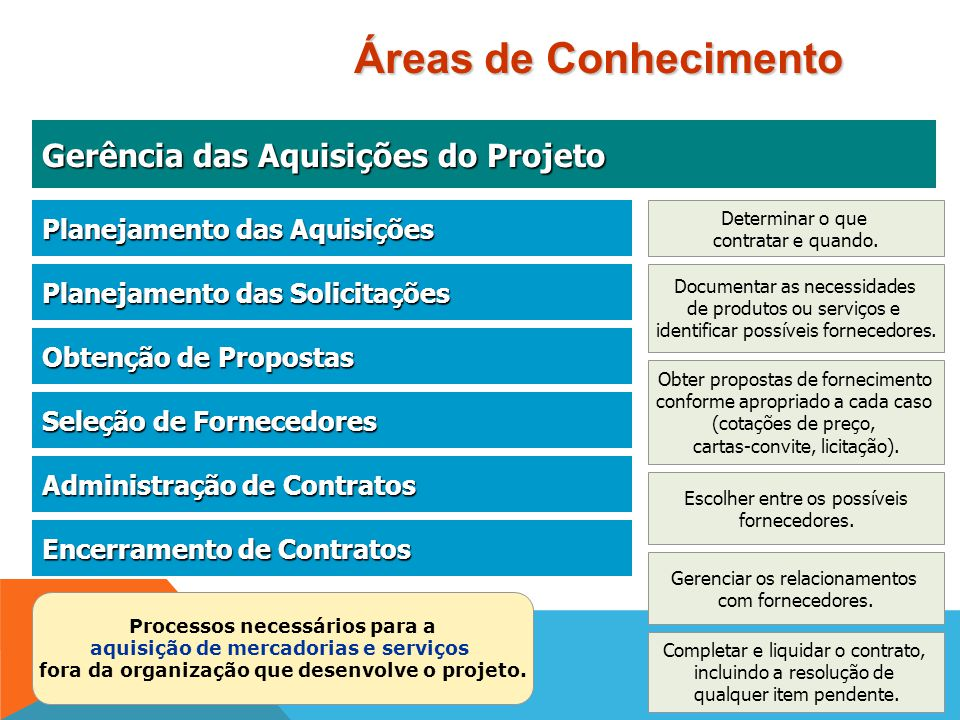 Gerência dos Riscos do Projeto Gerência dos Riscos do Projeto Processos necessários para a identificação, análise e resposta a riscos do projeto. Plan