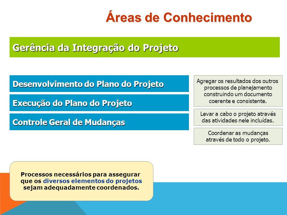Gerência das Aquisições do Projeto Gerência das Aquisições do Projeto Planejamento das Aquisições Planejamento das Aquisições Planejamento das Solicit
