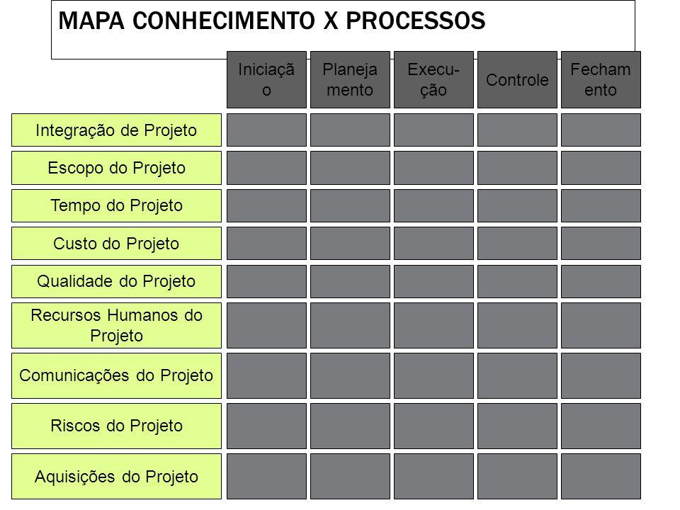 Gerência da Integração do Projeto Gerência da Integração do Projeto Desenvolvimento do Plano do Projeto Desenvolvimento do Plano do Projeto Execução d