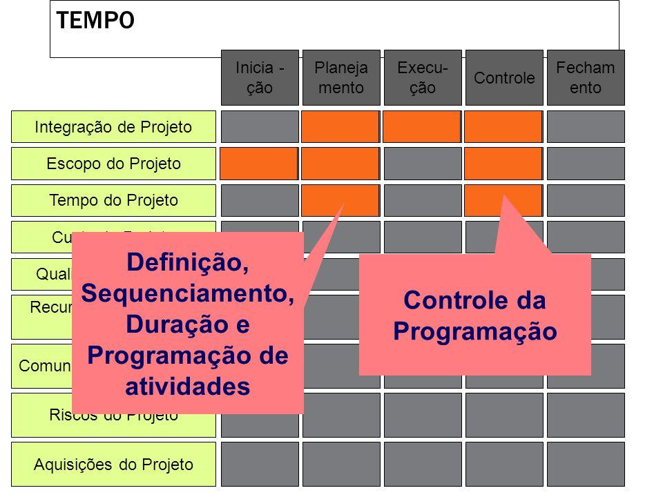 ESCOPO DO PROJETO Integração de Projeto Escopo do Projeto Tempo do Projeto Custo do Projeto Qualidade do Projeto Recursos Humanos do Projeto Riscos do