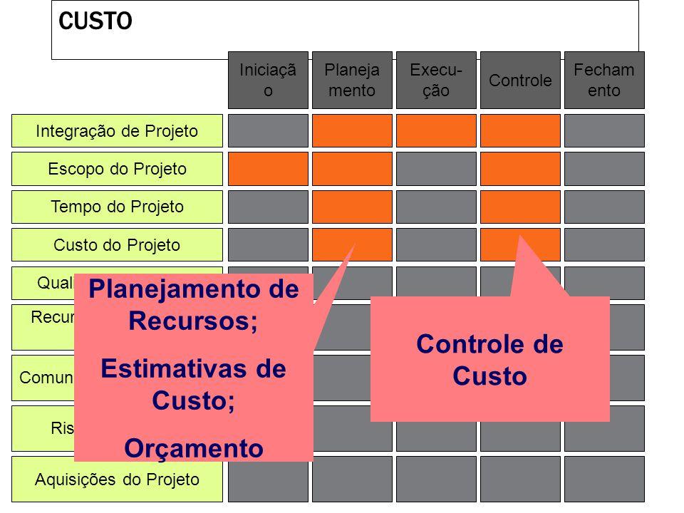 TEMPO Integração de Projeto Escopo do Projeto Tempo do Projeto Custo do Projeto Qualidade do Projeto Recursos Humanos do Projeto Riscos do Projeto Aqu