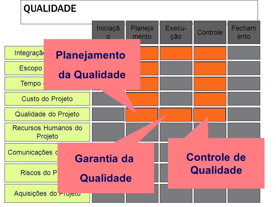 CUSTO Integração de Projeto Escopo do Projeto Tempo do Projeto Custo do Projeto Qualidade do Projeto Recursos Humanos do Projeto Riscos do Projeto Aqu