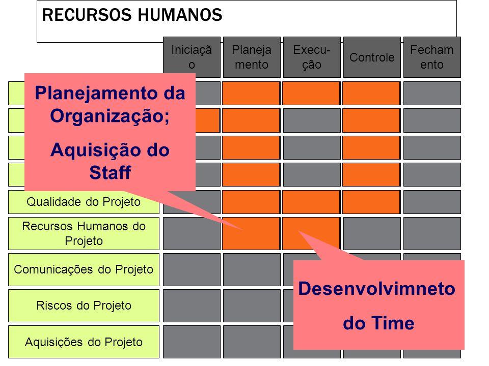 QUALIDADE Integração de Projeto Escopo do Projeto Tempo do Projeto Custo do Projeto Qualidade do Projeto Recursos Humanos do Projeto Riscos do Projeto