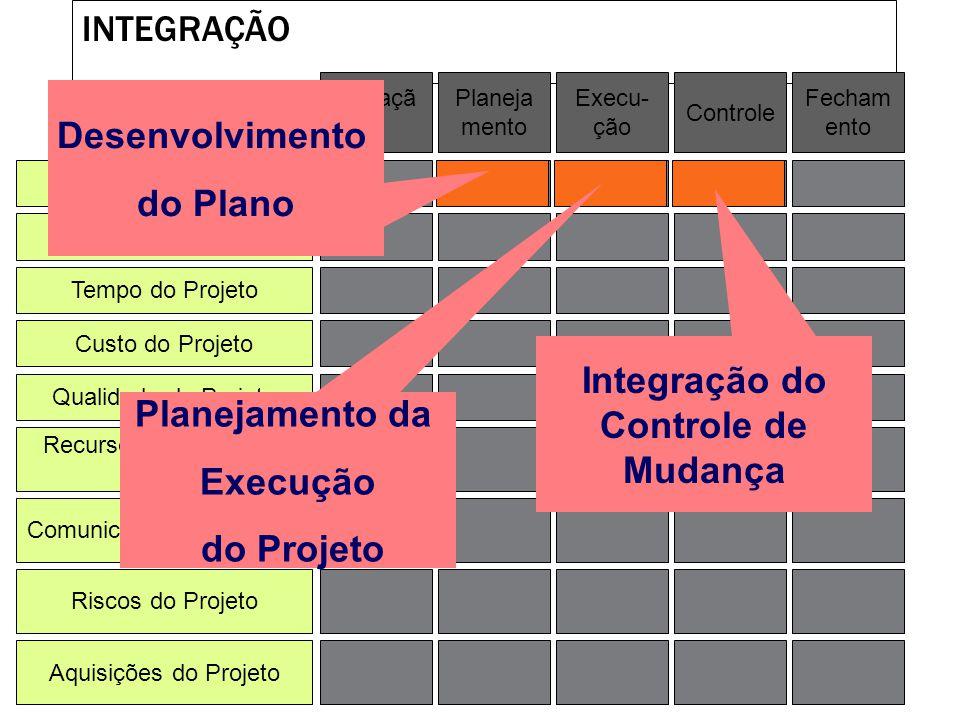 AQUISIÇÕES Integração de Projeto Escopo do Projeto Tempo do Projeto Custo do Projeto Qualidade do Projeto Recursos Humanos do Projeto Riscos do Projet