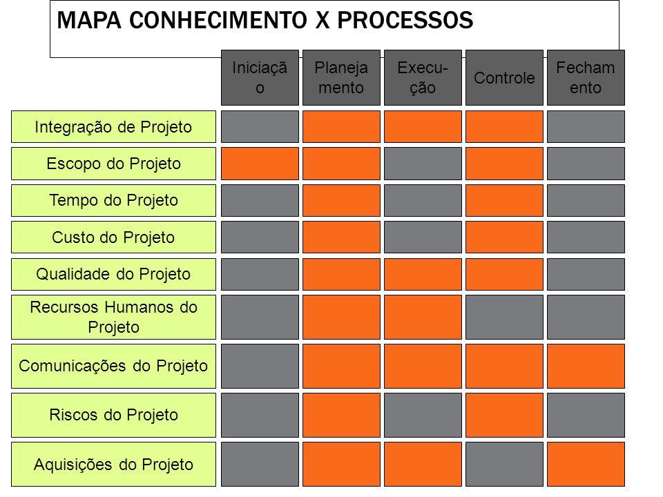 INTEGRAÇÃO Integração de Projeto Escopo do Projeto Tempo do Projeto Custo do Projeto Qualidade do Projeto Recursos Humanos do Projeto Riscos do Projet