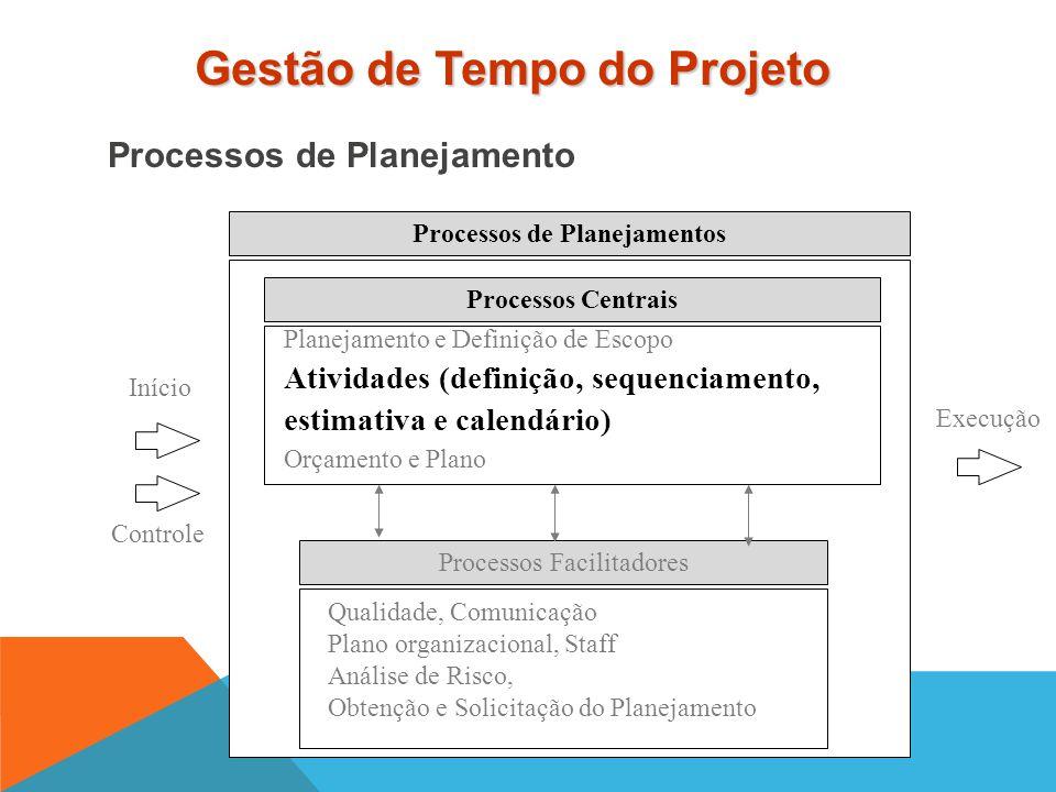 Estudar métodos para definição, sequenciamento e interatividade entre atividades que irão produzir os resultados descritos na WBS Conteúdo  Definição