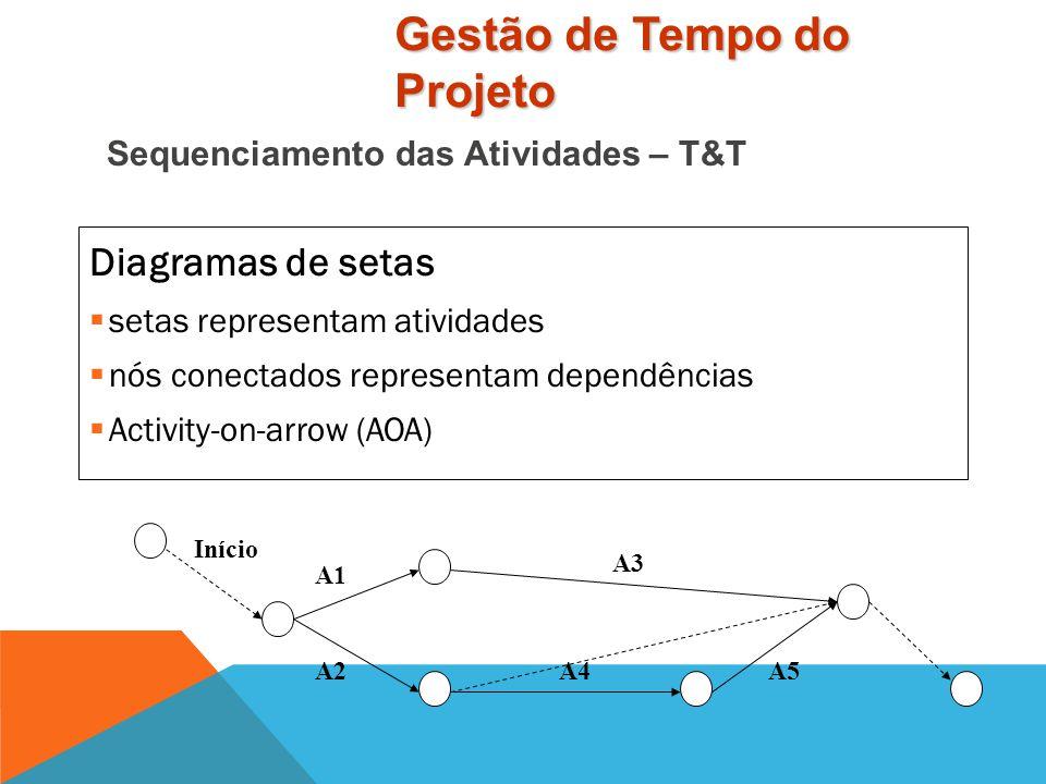 Diagramas de precedência  nós representam atividades  setas representam dependências  Activitiy-on-node (AON) Início A5A2 A3 A4 A1 Fim Sequenciamen
