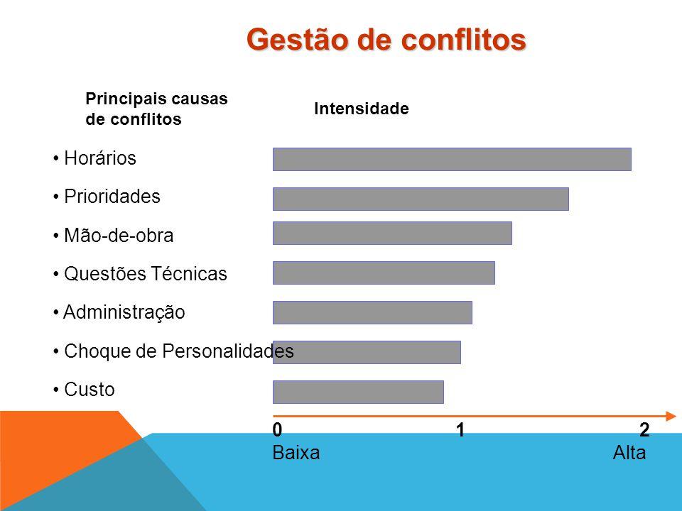 """""""O objetivo da Gerência de Projetos em relação ao conflito é resolvê- lo. Assim, quando todas as partes envolvidas no conflito estão satisfeitas diz-s"""