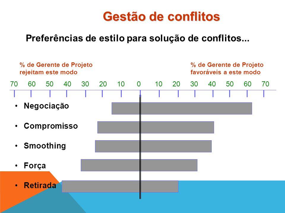 Gerentes de Projetos resolvem os conflitos através de... Retirada - saída da área de conflito; Smoothing (Panos Quentes) - evita áreas de diferenças b