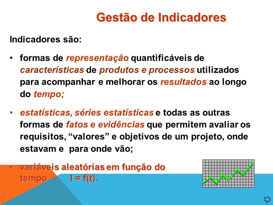 Gestão de indicadores é o exercício de  medir e coletar dados, fatos, evidências e resultados;  analisar e interpretar dados, fatos e evidências, tr