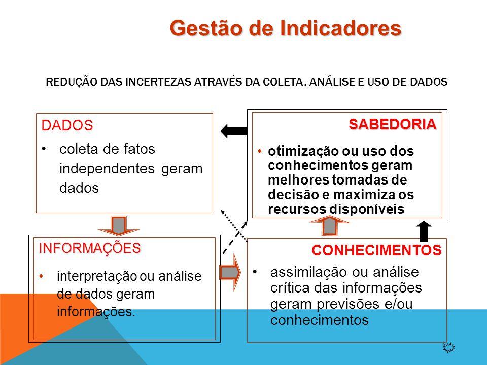 Indicadores são: formas de representação quantificáveis de características de produtos e processos utilizados para acompanhar e melhorar os resultados