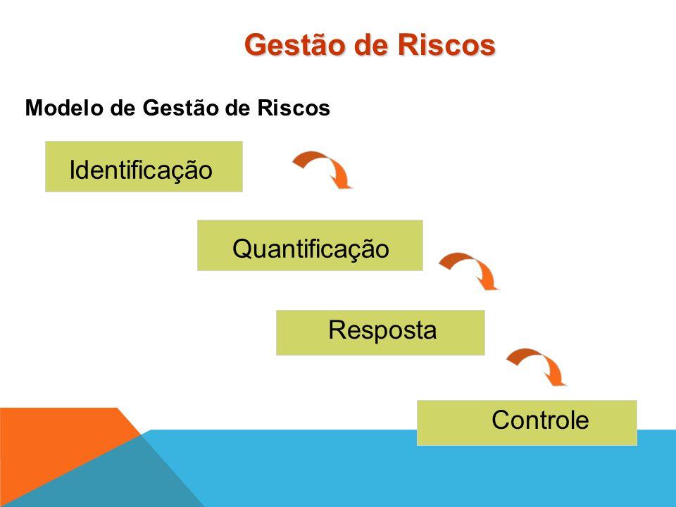Riscos Internos Tecnologia Complexidade do Sistema Concepção Alterações Produção Serviços Custos e Prazos Riscos Externos Fornecedores e Contratados F