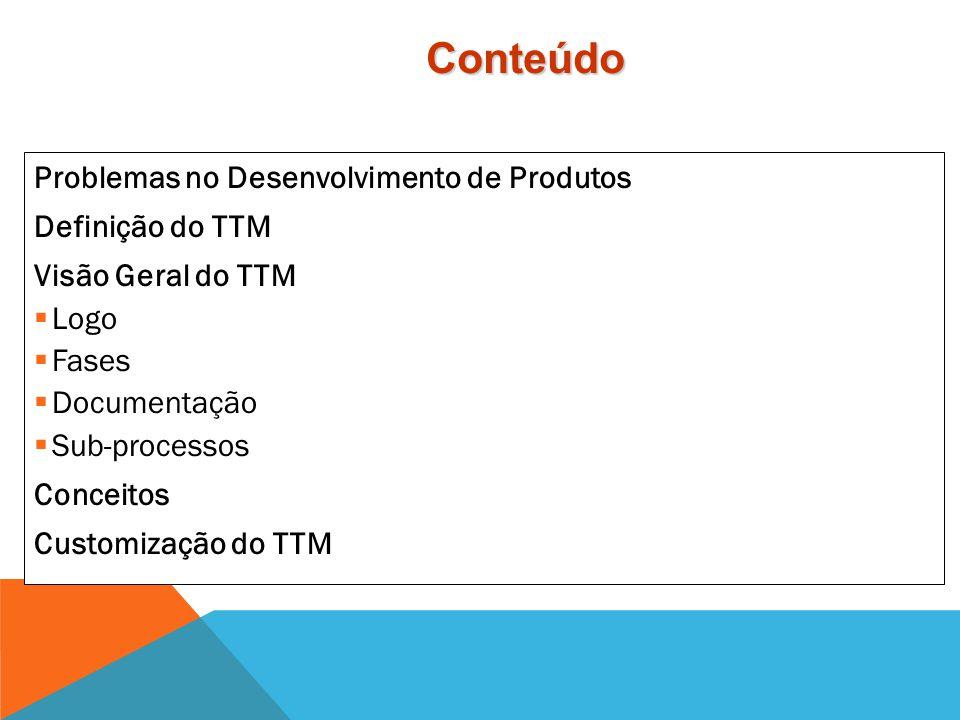 Time to Market (TTM)