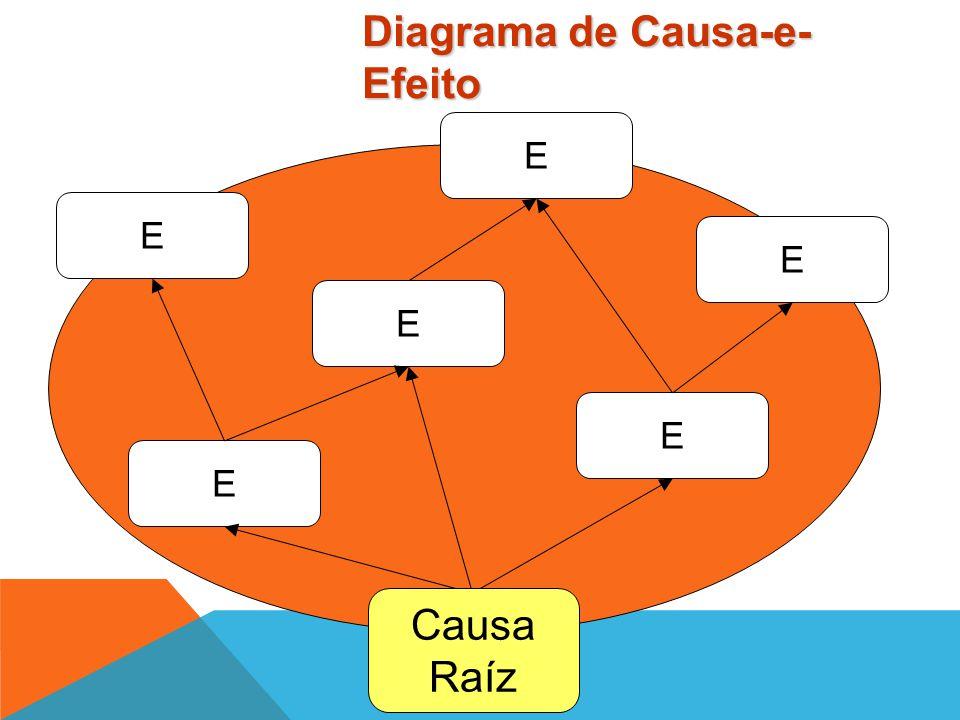 Problemas no Desenvolvimento de Produtos Definição do TTM Visão Geral do TTM  Logo  Fases  Documentação  Sub-processos Conceitos Customização do T