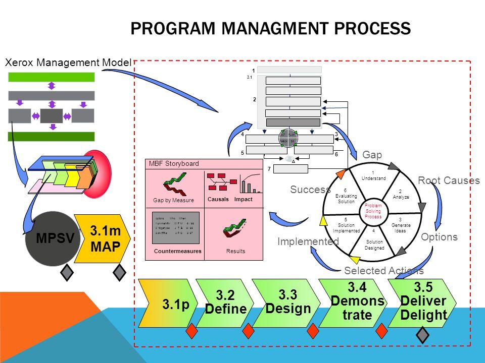 PROCESSOS DO CICLO DE VIDA E O PMP MPSV 3.0 3.1m 3.1p 3.23.3 3.4 3.5 Projeto