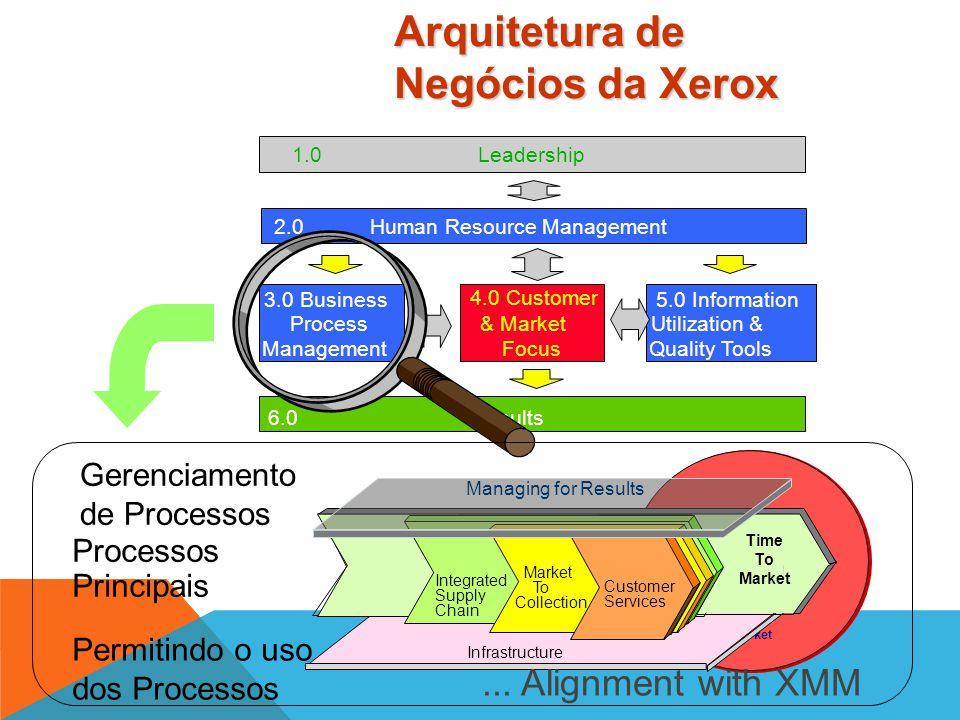 "7 Problem Management Gaps / Root Causals Countermeasures PROGRAM MANAGMENT PROCESS 5 Measurements 4 ""In Process"" Inspection(s) 6 Outputs Delivered 3 D"
