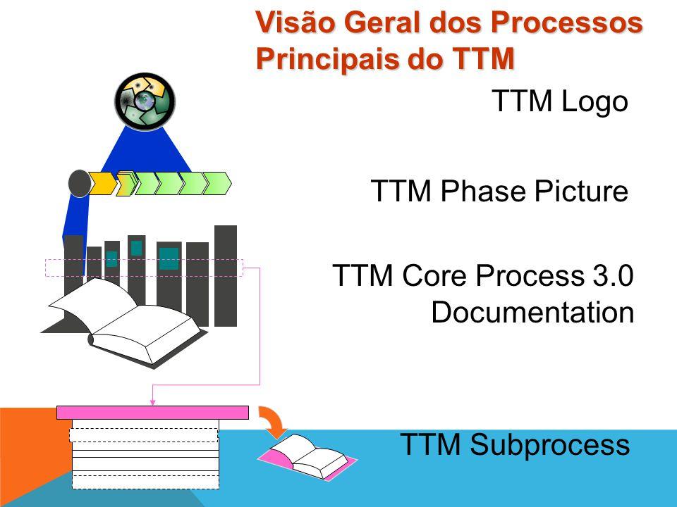 3.3 Design MPSV 3.3 Demons trate 3.5 Deliver Delight 3.1m MAP 3.1p 3.2 Define TTM é um processo de negócios baseado em etapas para o desenvolvimento e