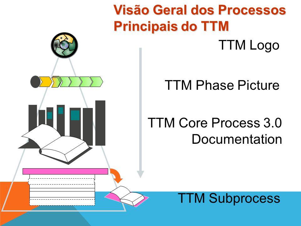 TTM Logo TTM Phase Picture TTM Core Process 3.0 Documentation TTM Subprocess Resource & Skills Sub-Process Globalization Sub-process 3.1p Visão Geral