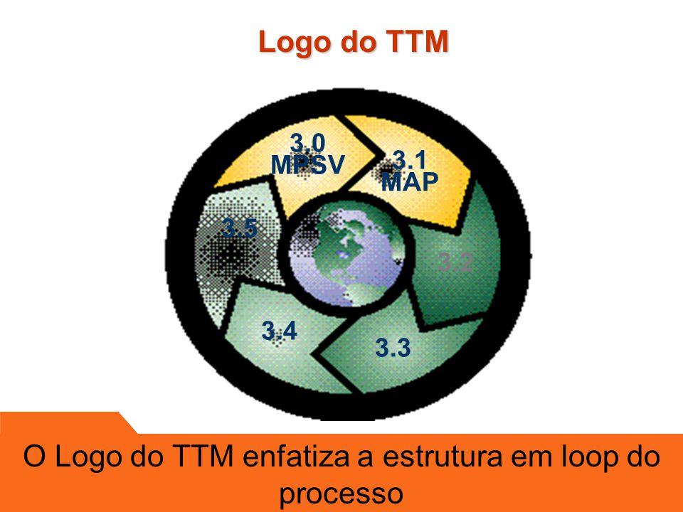 3.1p Resource & Skills Sub-Process Globalization Sub-process TTM Logo TTM Phase Picture TTM Subprocess TTM Core Process 3.0 Documentation Visão Geral