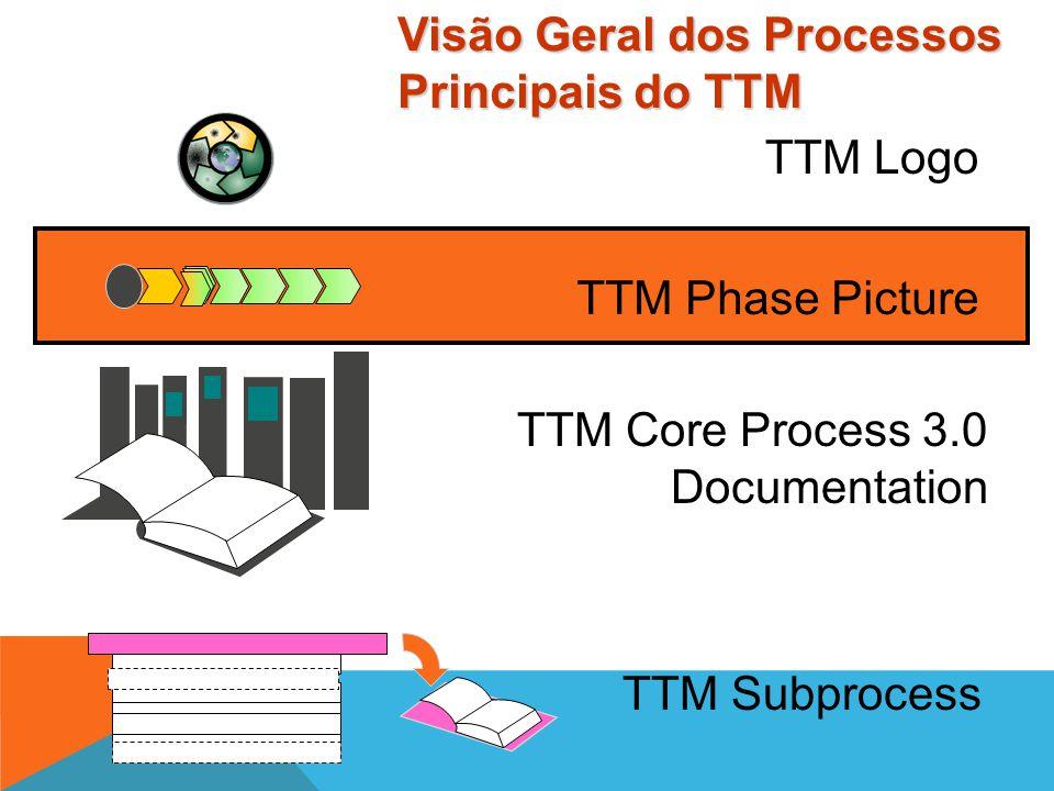 3.0 MPSV 3.1 MAP 3.2 3.3 3.4 3.5 O Logo do TTM enfatiza a estrutura em loop do processo Logo do TTM
