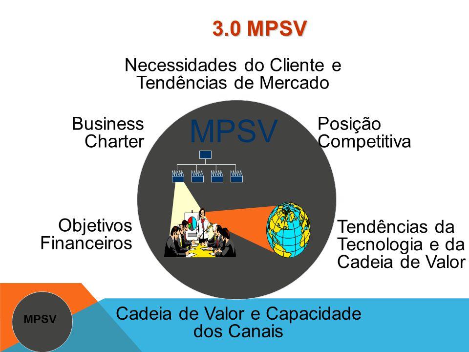 Business strategy MPSV 3.0 3.1m Program Delivery 3.1p 3.23.3 3.4 Revenue and profit growth 3.5 Desenho das Fases do TTM