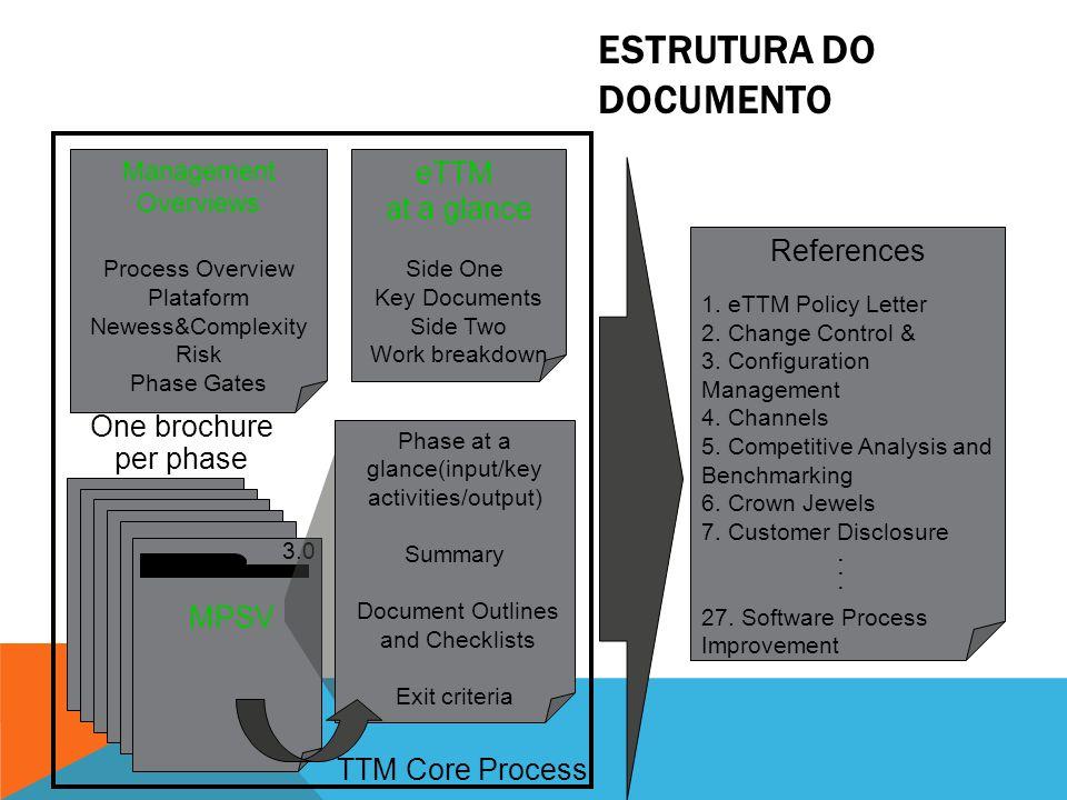 3.1p TTM Logo TTM Phase Picture TTM Core Process 3.0 Documentation TTM Subprocess Resource & Skills Sub-Process Globalization Sub-process Visão Geral