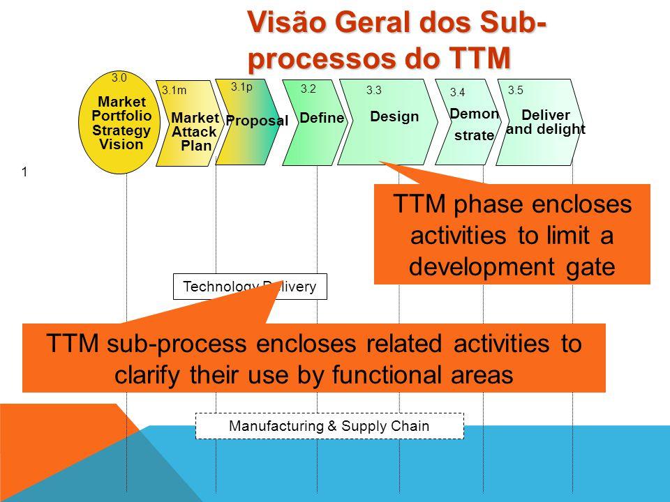 1 3.0 3.1p 3.1m 3.3 Design 3.4 Demon strate 3.5 Deliver and delight 3.2 Define Market Attack Plan Proposal Market Portfolio Strategy Vision Technology