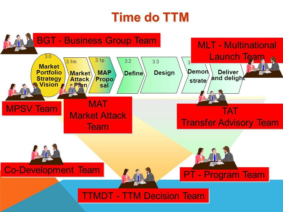 Time Revenue Market Portfolio Strategy Vision Feedback