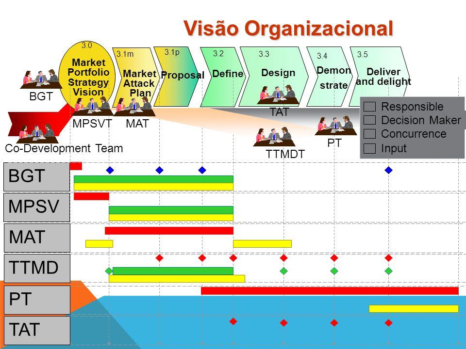 3.0 3.1p 3.1m 3.3 Design 3.4 Demon strate 3.5 Deliver and delight 3.2 Define Market Attack Plan MAP Propo sal Market Portfolio Strategy Vision TTMDT -
