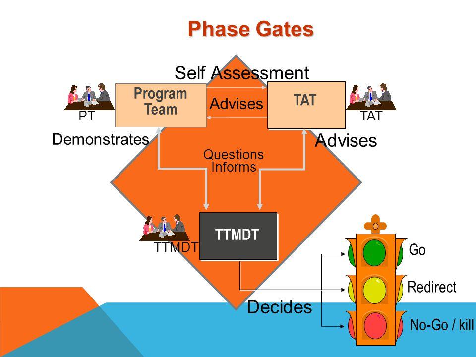 3.0 3.1p 3.1m 3.3 Design 3.4 Demon strate 3.5 Deliver and delight 3.2 Define Market Attack Plan Proposal Market Portfolio Strategy Vision PT MPSV MAT