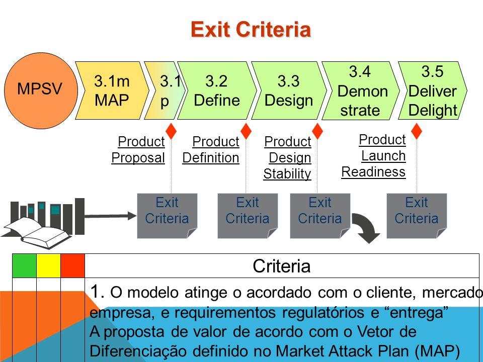 Go Redirect No-Go / kill Decides Advises PT Program Team Demonstrates Self Assessment TTMDT TAT Advises Questions Informs Phase Gates