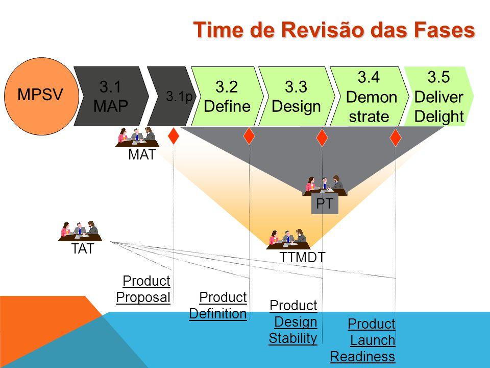 3.5 Deliver Delight 3.4 Demon strate 3.3 Design 3.2 Define 3.1m MAP 3.1 p MPSV Exit Criteria Product Proposal Criteria 1. O modelo atinge o acordado c