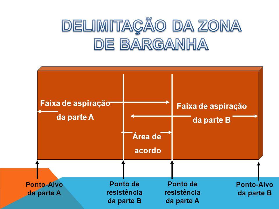 ESTRATÉGIAS DE BARGANHA CARACTER Í STICA DA BARGANHA BRAGANHA DISTRIBUTIVA Resultado zero, na qual todo ganho é realizado à custa de perda para outra
