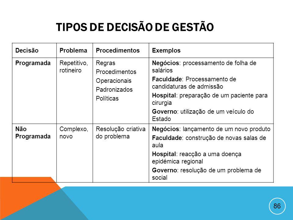 85 A GESTÃO DA TOMADA DE DECISÃO Os gestores são avaliados e recompensados com base na importância, no número e nos resultados das suas decisões.