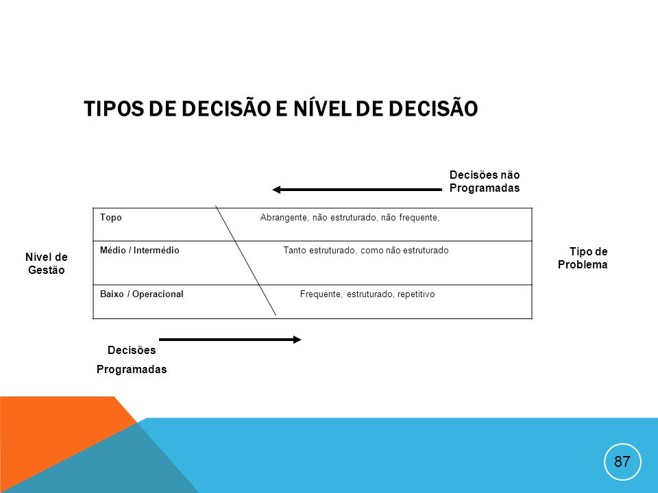 86 TIPOS DE DECISÃO DE GESTÃO DecisãoProblemaProcedimentosExemplos ProgramadaRepetitivo, rotineiro Regras Procedimentos Operacionais Padronizados Polí