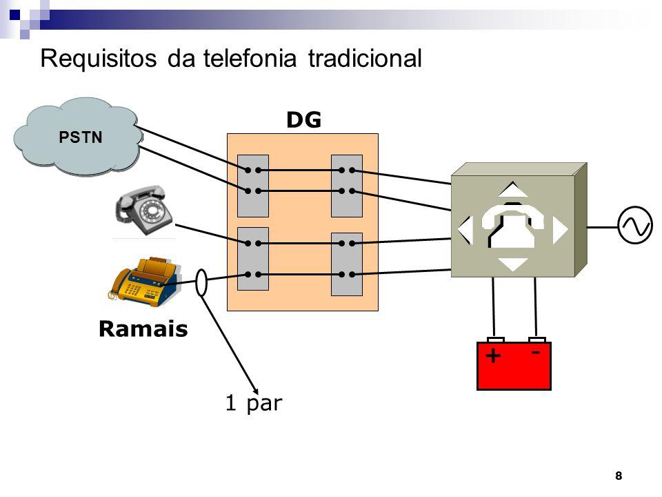 9 Requisitos da infra-estrutura física para VOIP PABX IP Fonte Alternativa de energia switch