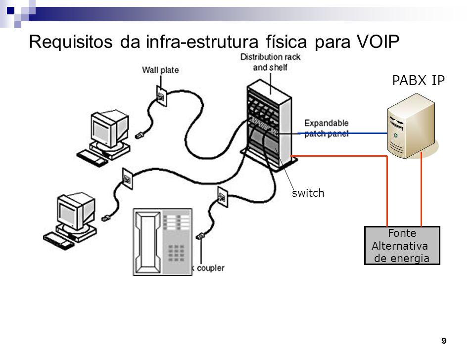 40 Aspectos gerais de QOS CODEC serialização fila propagação WAN IP Tx Rx CODEC fila Buffer