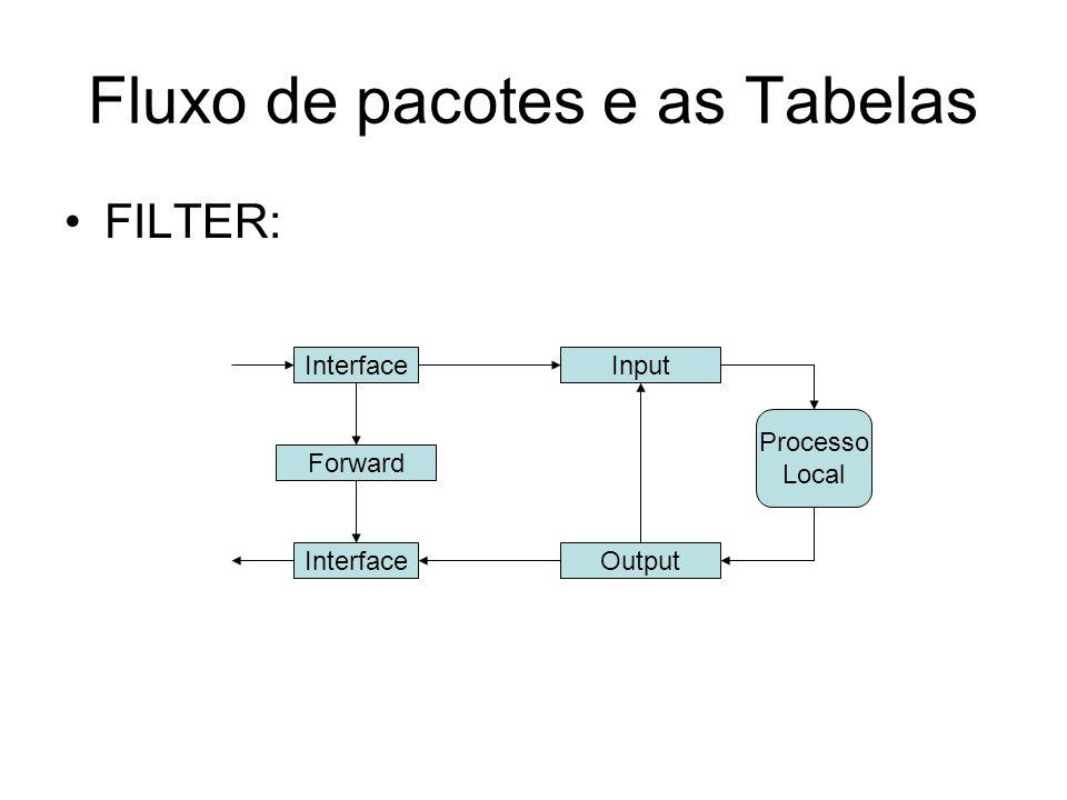 Fluxo de pacotes e as Tabelas FILTER: InterfaceInput Forward Output Processo Local Interface