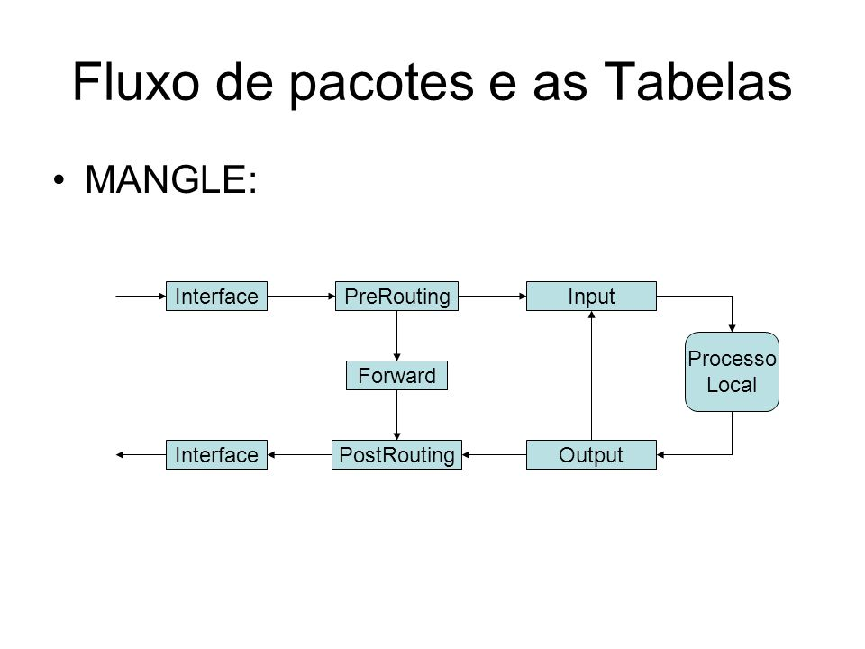 Fluxo de pacotes e as Tabelas MANGLE: PreRoutingInput Forward Output Processo Local PostRouting Interface