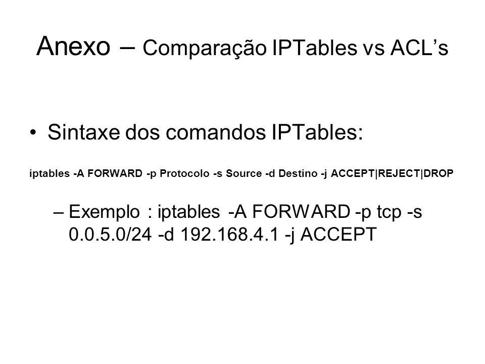 Anexo – Comparação IPTables vs ACL's Sintaxe dos comandos IPTables: iptables -A FORWARD -p Protocolo -s Source -d Destino -j ACCEPT|REJECT|DROP –Exemp