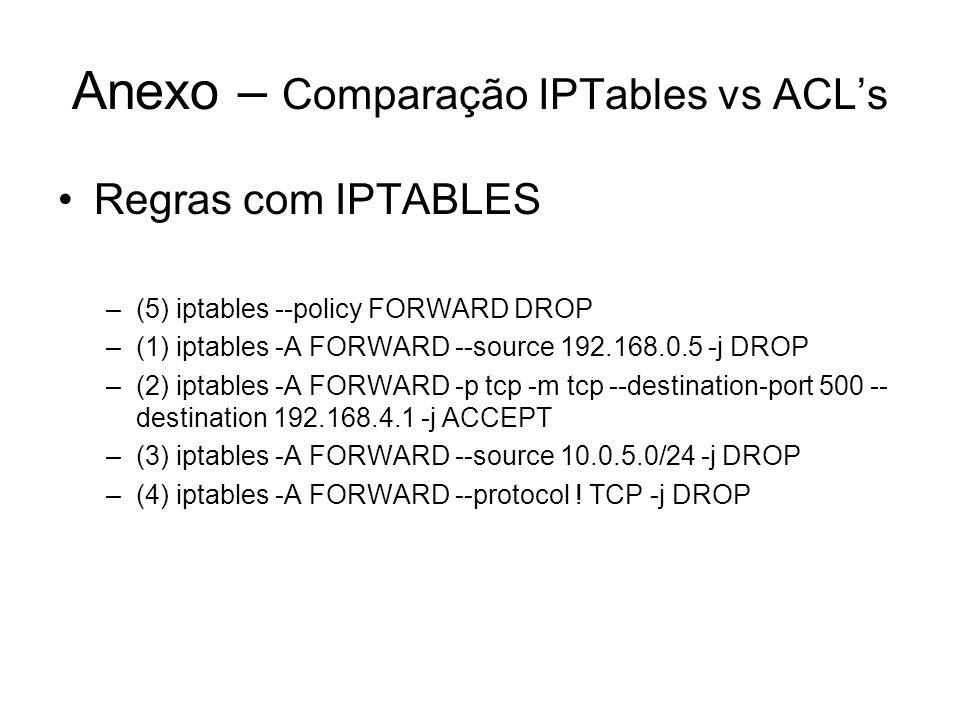 Anexo – Comparação IPTables vs ACL's Regras com IPTABLES –(5) iptables --policy FORWARD DROP –(1) iptables -A FORWARD --source 192.168.0.5 -j DROP –(2
