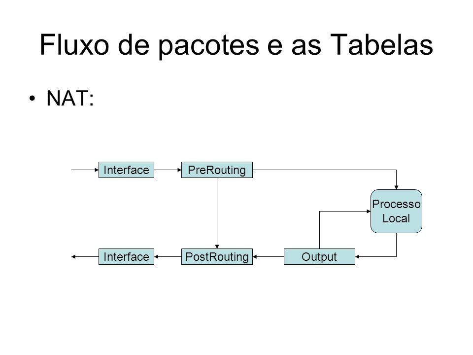 Fluxo de pacotes e as Tabelas NAT: InterfacePreRouting PostRoutingOutput Processo Local Interface