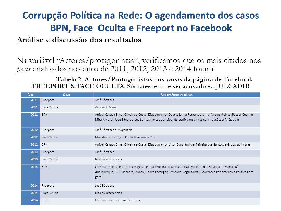"""Corrupção Política na Rede: O agendamento dos casos BPN, Face Oculta e Freeport no Facebook Análise e discussão dos resultados Na variável """"Actores/pr"""
