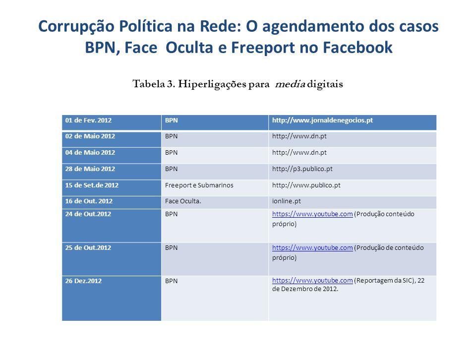 Corrupção Política na Rede: O agendamento dos casos BPN, Face Oculta e Freeport no Facebook Tabela 3. Hiperligações para media digitais 01 de Fev. 201