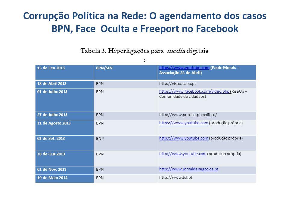 Corrupção Política na Rede: O agendamento dos casos BPN, Face Oculta e Freeport no Facebook Tabela 3. Hiperligações para media digitais : 15 de Fev.20